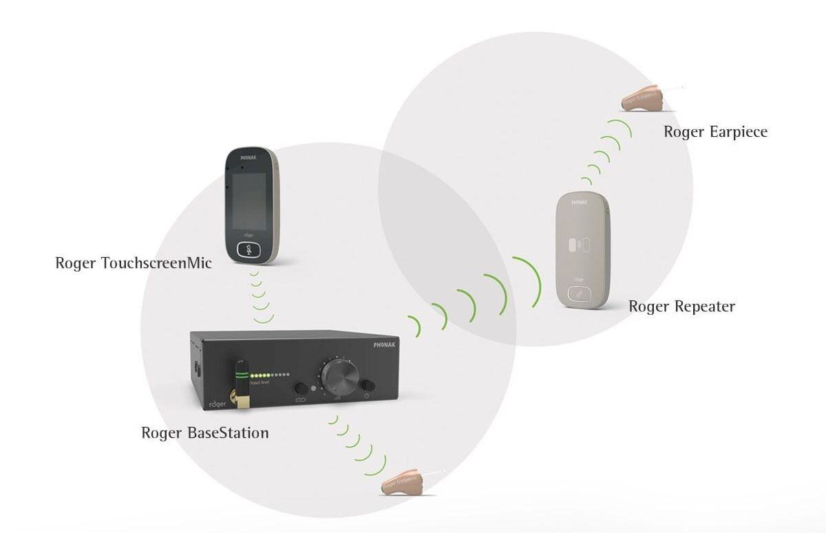 Phonak Roger – prezentacja dokanałowego systemu monitoringu